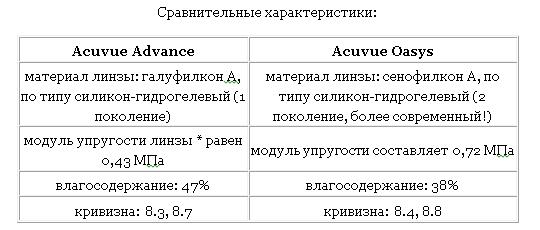 Сравнительные характеристики Acuvue